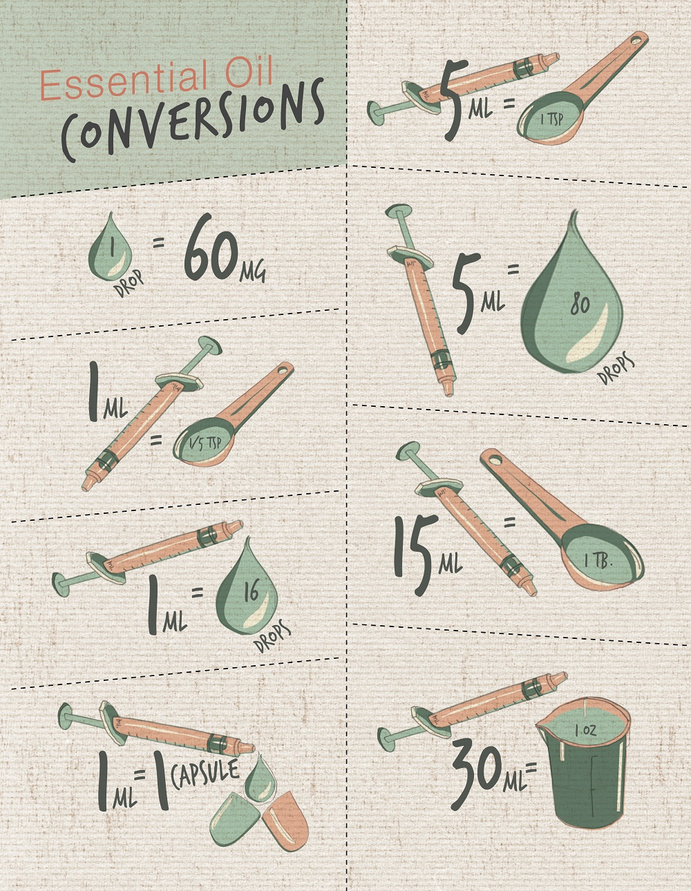 Essential Oil Basics: Conversions Infographic